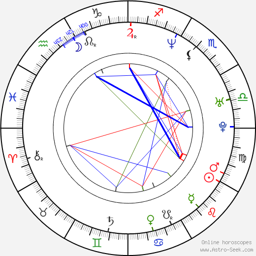 Silvia Antolová birth chart, Silvia Antolová astro natal horoscope, astrology