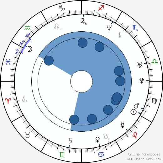 Srdan Golubovic wikipedia, horoscope, astrology, instagram
