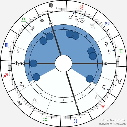 Thomas Woods wikipedia, horoscope, astrology, instagram