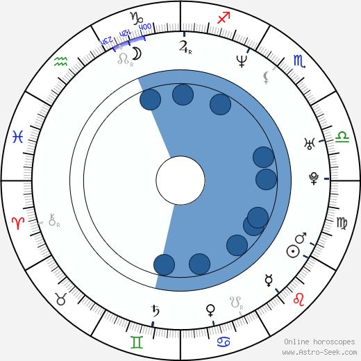 Timothy Patrick Klein wikipedia, horoscope, astrology, instagram