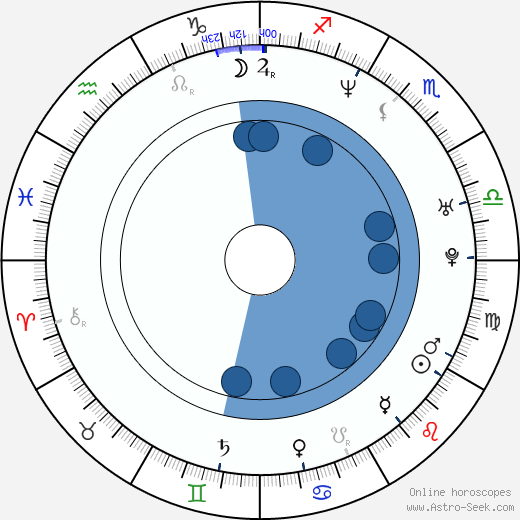 Vlasta Korec wikipedia, horoscope, astrology, instagram
