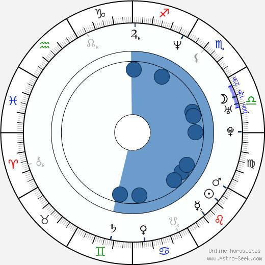 Yasuo Inoue wikipedia, horoscope, astrology, instagram