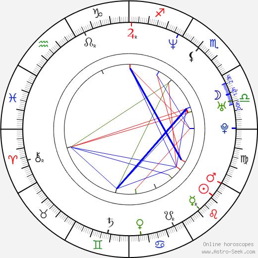 Yasuo Inoue astro natal birth chart, Yasuo Inoue horoscope, astrology