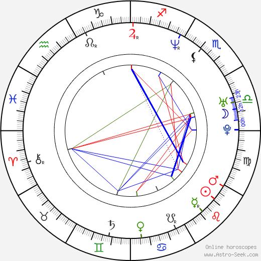 Yuriy Baturin birth chart, Yuriy Baturin astro natal horoscope, astrology
