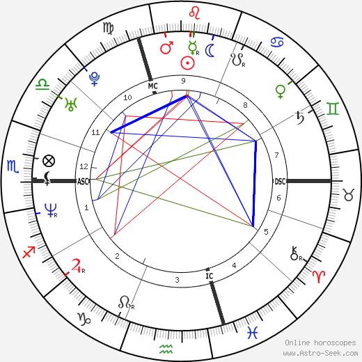 Yvonne De Bark birth chart, Yvonne De Bark astro natal horoscope, astrology