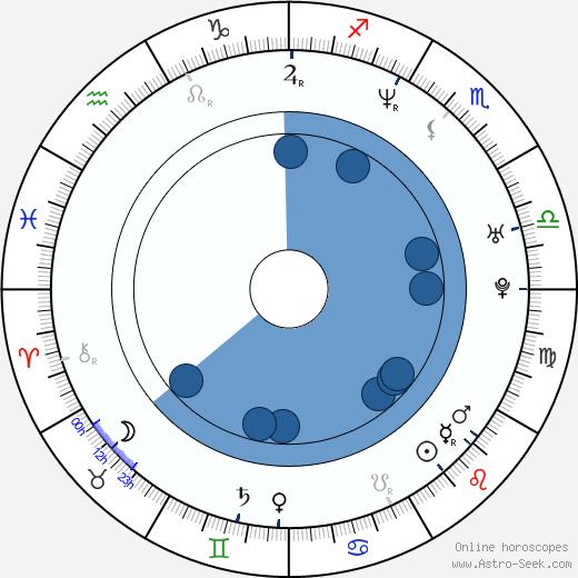 Zuzana Dančiaková wikipedia, horoscope, astrology, instagram