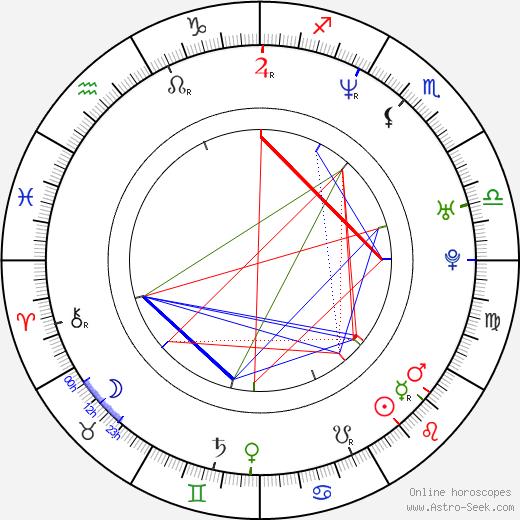 Zuzana Dančiaková birth chart, Zuzana Dančiaková astro natal horoscope, astrology