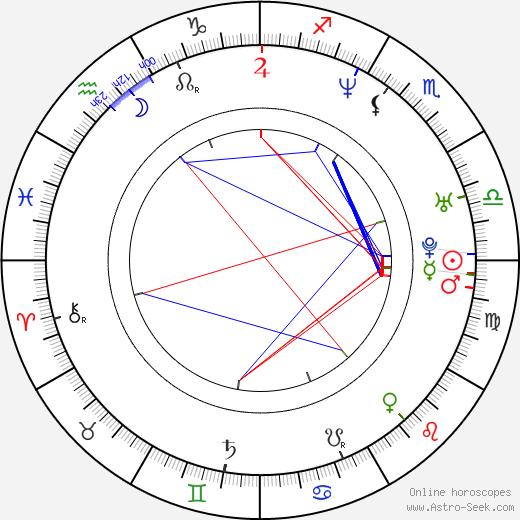 Andrei Noskov tema natale, oroscopo, Andrei Noskov oroscopi gratuiti, astrologia