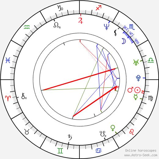 Avijit Roy birth chart, Avijit Roy astro natal horoscope, astrology