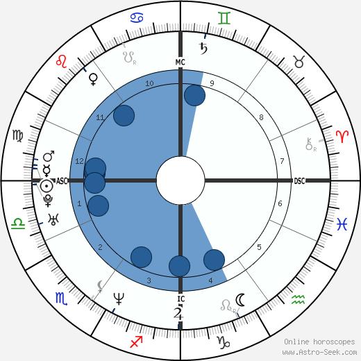 Brigitte Becue wikipedia, horoscope, astrology, instagram