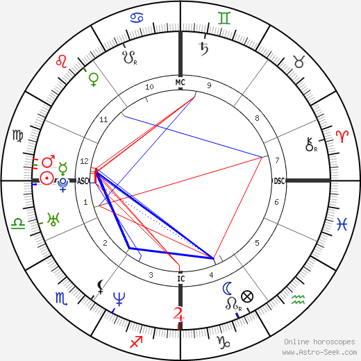 Brigitte Becue tema natale, oroscopo, Brigitte Becue oroscopi gratuiti, astrologia