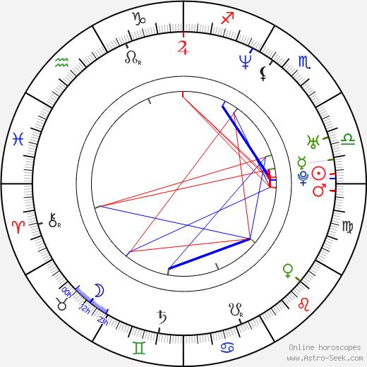 Caitlin Keats astro natal birth chart, Caitlin Keats horoscope, astrology