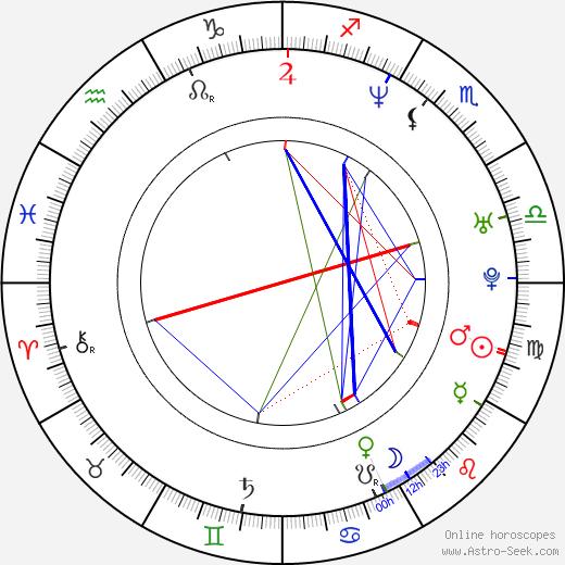 Carlos Ponce astro natal birth chart, Carlos Ponce horoscope, astrology
