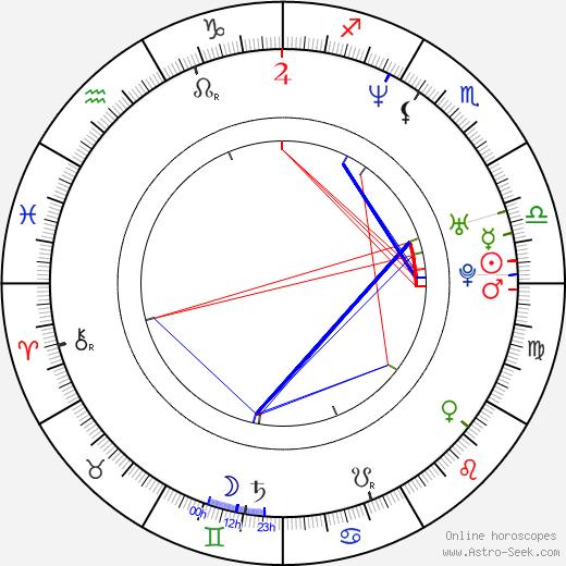 Casper Andreas tema natale, oroscopo, Casper Andreas oroscopi gratuiti, astrologia