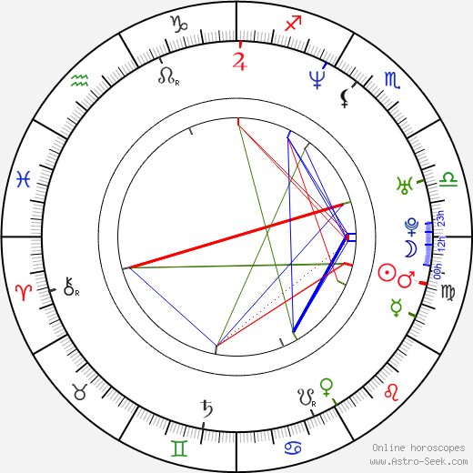 Coby Archa birth chart, Coby Archa astro natal horoscope, astrology