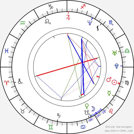 Daniel Nestor birth chart, Daniel Nestor astro natal horoscope, astrology