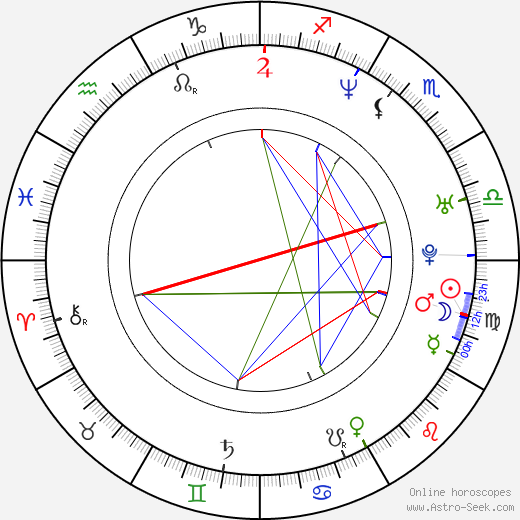 David Levithan birth chart, David Levithan astro natal horoscope, astrology