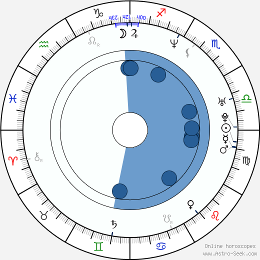 Dmitriy Dyachenko wikipedia, horoscope, astrology, instagram