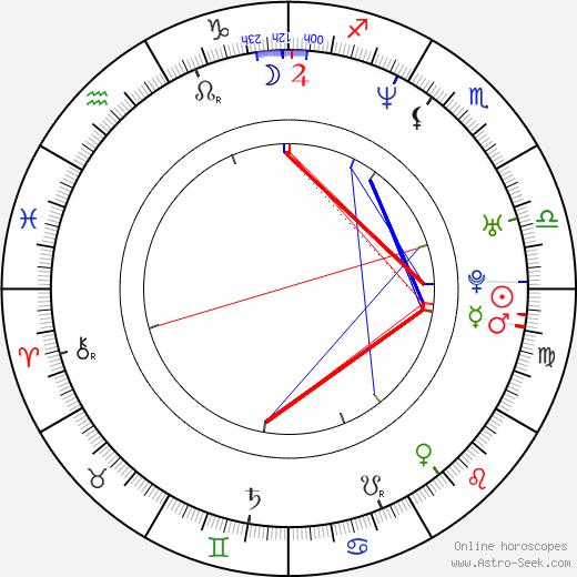 Dmitriy Dyachenko tema natale, oroscopo, Dmitriy Dyachenko oroscopi gratuiti, astrologia