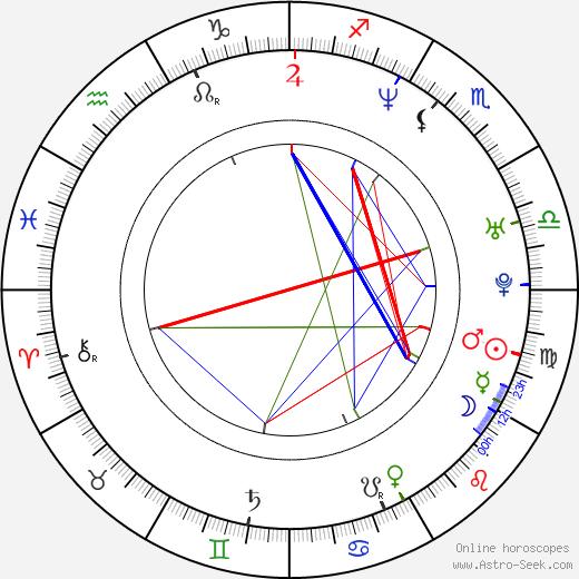 Евгений Гудзь Eugene Hutz день рождения гороскоп, Eugene Hutz Натальная карта онлайн