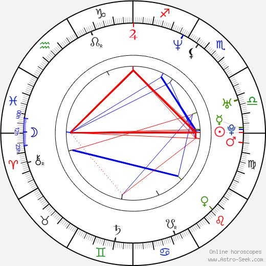Eun-ha Shim birth chart, Eun-ha Shim astro natal horoscope, astrology
