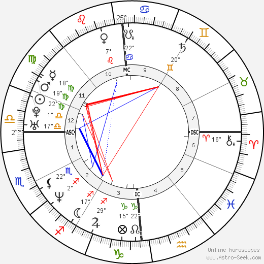Gianmarco Pozzecco birth chart, biography, wikipedia 2019, 2020