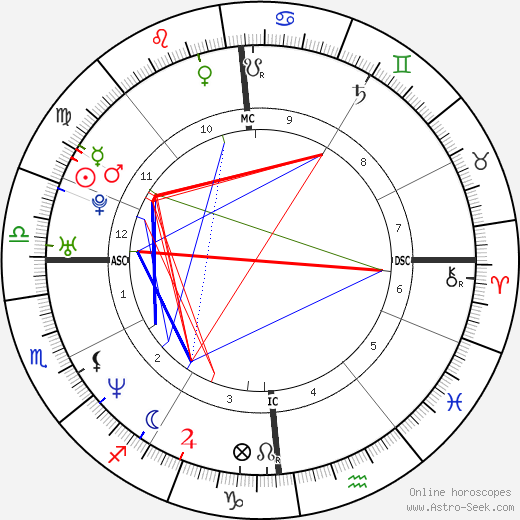 Gianmarco Pozzecco astro natal birth chart, Gianmarco Pozzecco horoscope, astrology