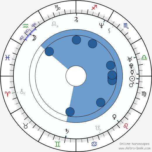 Gil-dong Kim wikipedia, horoscope, astrology, instagram