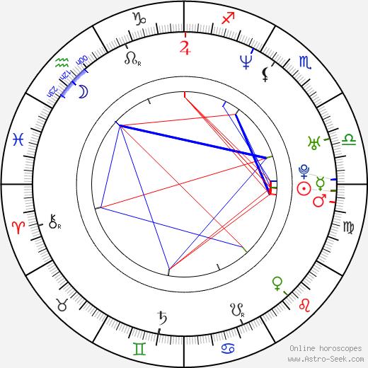 Gil-dong Kim astro natal birth chart, Gil-dong Kim horoscope, astrology