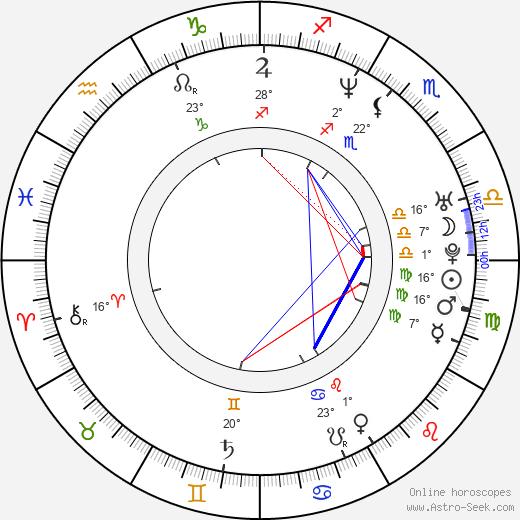 Goran Visnjic birth chart, biography, wikipedia 2020, 2021