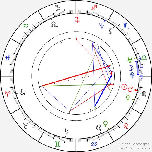Goran Visnjic birth chart, Goran Visnjic astro natal horoscope, astrology