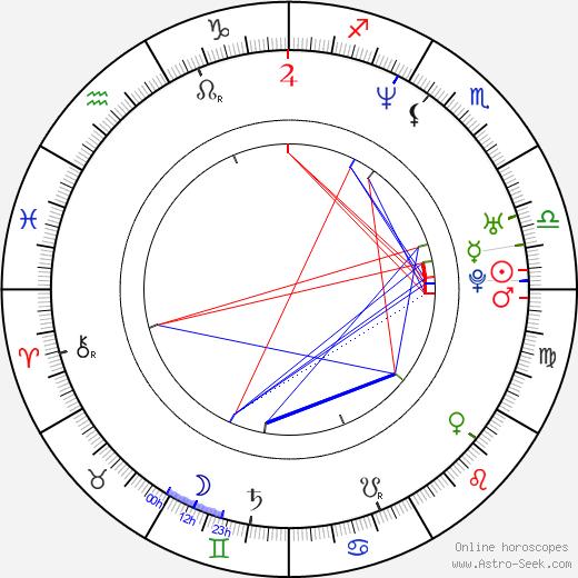 Grant Reynolds день рождения гороскоп, Grant Reynolds Натальная карта онлайн