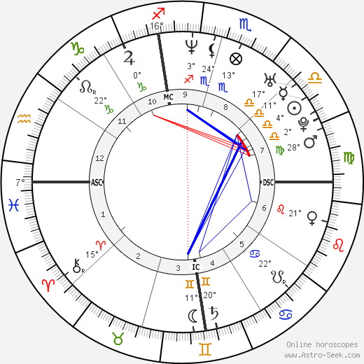 Gwyneth Paltrow birth chart, biography, wikipedia 2018, 2019