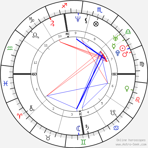 Gwyneth Paltrow astro natal birth chart, Gwyneth Paltrow horoscope, astrology