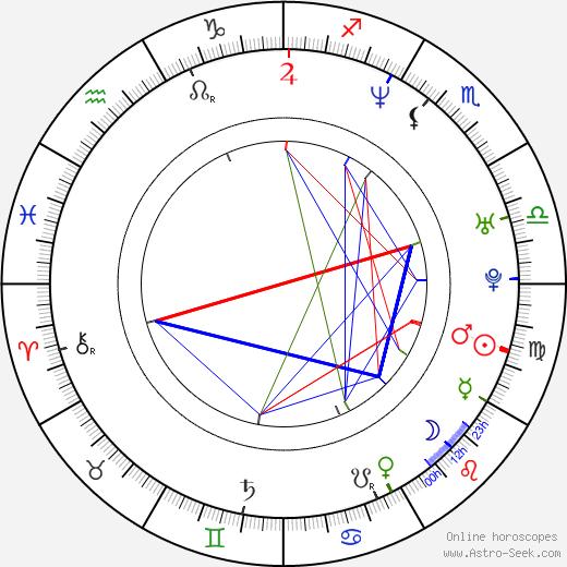 Jacek Borusiński birth chart, Jacek Borusiński astro natal horoscope, astrology
