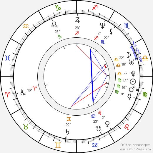 James Duval birth chart, biography, wikipedia 2018, 2019