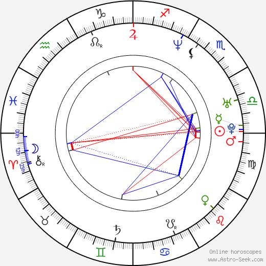 Jim Patneaude birth chart, Jim Patneaude astro natal horoscope, astrology