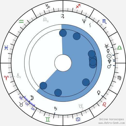 Johann von Bülow wikipedia, horoscope, astrology, instagram