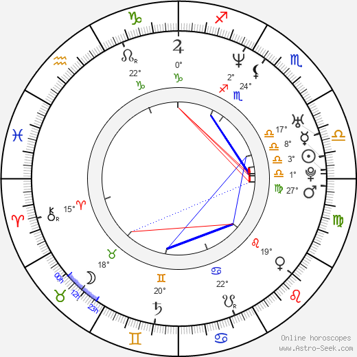 Johann von Bülow birth chart, biography, wikipedia 2019, 2020