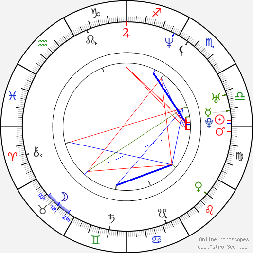 Johann von Bülow astro natal birth chart, Johann von Bülow horoscope, astrology