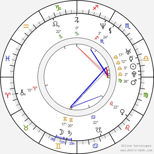 John Light birth chart, biography, wikipedia 2020, 2021