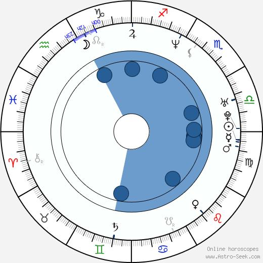 Julia Cencig wikipedia, horoscope, astrology, instagram