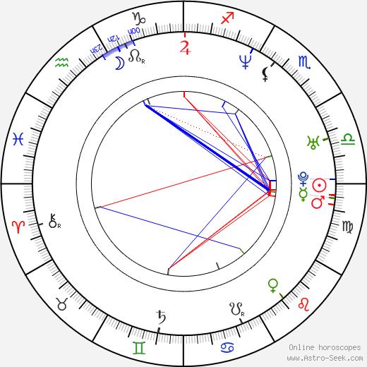 Julia Cencig astro natal birth chart, Julia Cencig horoscope, astrology