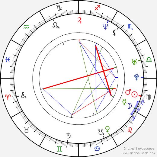 Justina Machado astro natal birth chart, Justina Machado horoscope, astrology