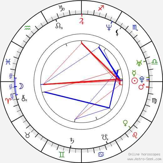 Karl Pilkington astro natal birth chart, Karl Pilkington horoscope, astrology