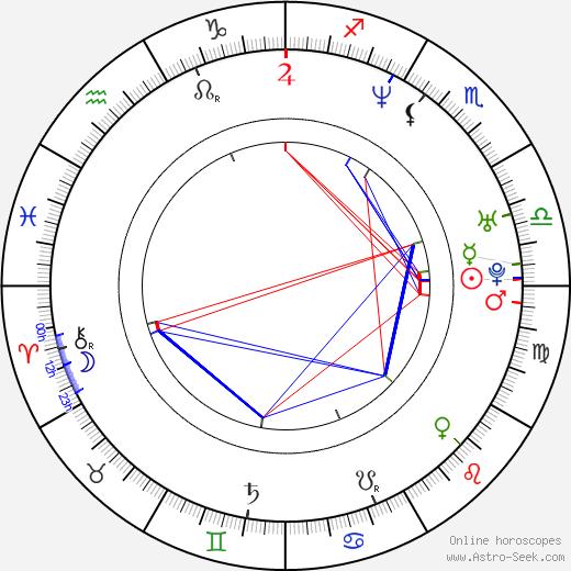 Karyn Bosnak astro natal birth chart, Karyn Bosnak horoscope, astrology