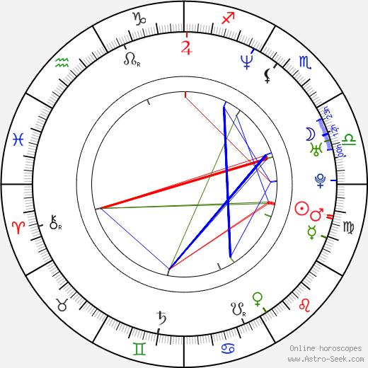 Katarína Hasprová tema natale, oroscopo, Katarína Hasprová oroscopi gratuiti, astrologia