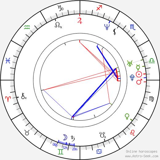 Katarzyna Bujakiewicz astro natal birth chart, Katarzyna Bujakiewicz horoscope, astrology