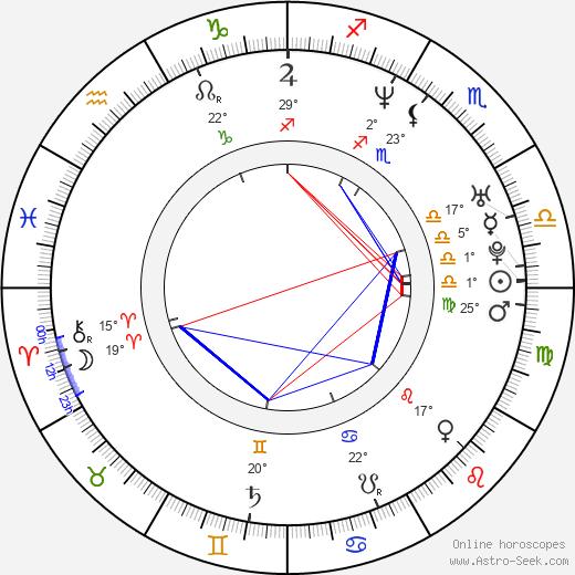 Kate Fleetwood birth chart, biography, wikipedia 2018, 2019