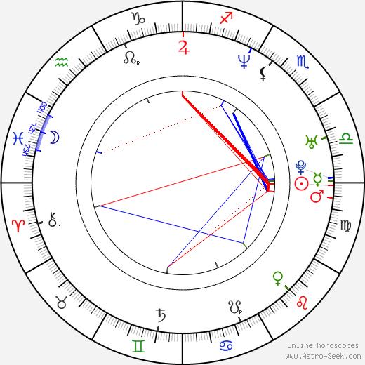 Katerina Moutsatsou astro natal birth chart, Katerina Moutsatsou horoscope, astrology